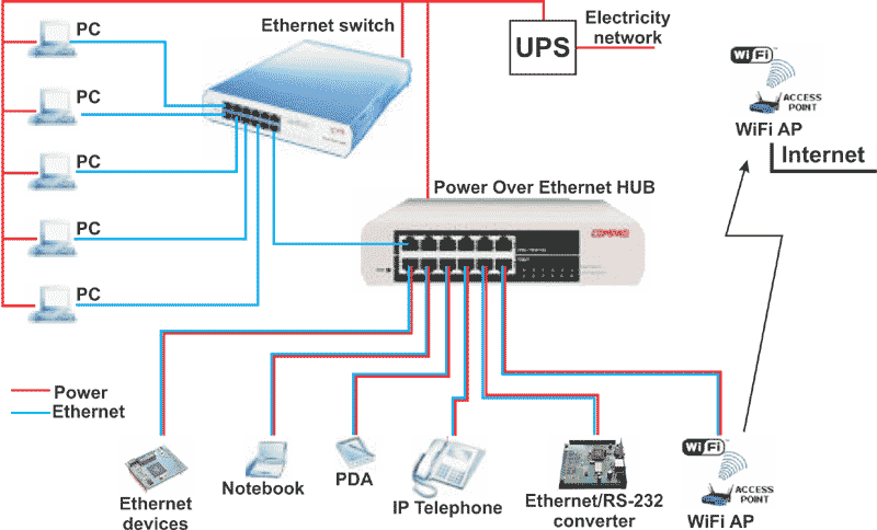 Power Over Ethernet Nap 225 Jen 237 Ethernetov 253 Ch Zař 237 Zen 237 Po